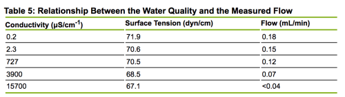 Table 5: Relationship Between the Water Quality and the Measured Flow