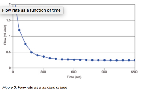 Figure 3: Flow rate as a function of time