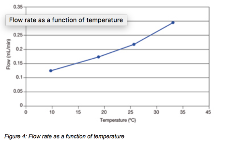 Figure 4: Flow rate as a function of temperature