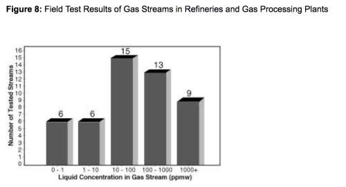 Figure 8: Field Test Results of Gas Streams in Refineries and Gas Processing Plants