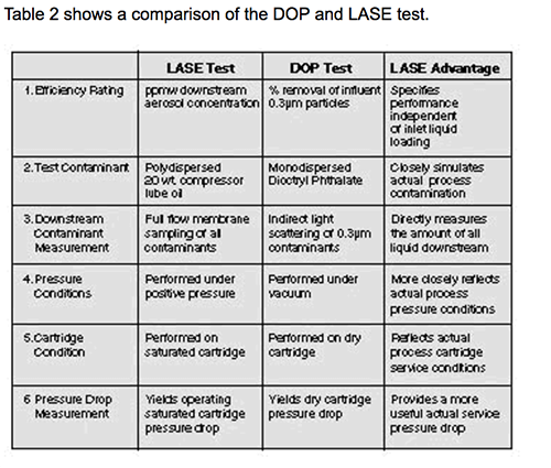Table 2 shows a comparison of the DOP and LASE test.