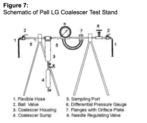 Figure 7: Schematic of Pall LG Coalescer Test Stand