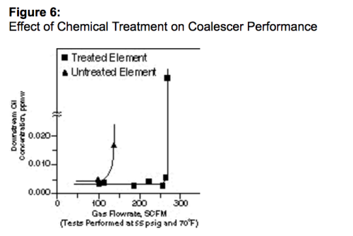 Figure 6: Effect of Chemical Treatment on Coalescer Performance